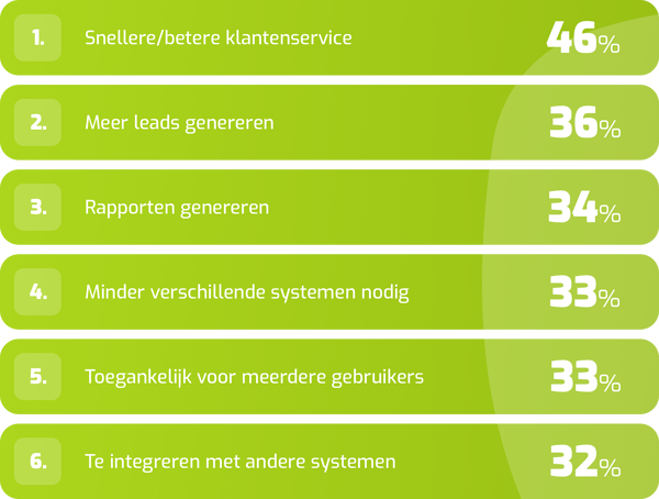 CRM-Voordelen (1)